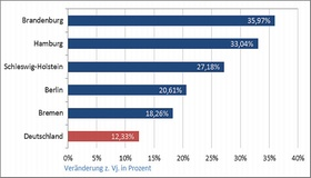 Grafik Investmentumsätze 2015