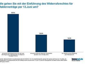 Widerrufsrecht: 19 Prozent der Makler verzichten auf Belehrung