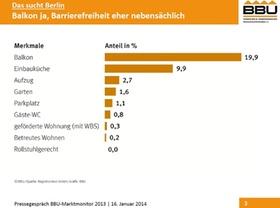 Grafik Marktmonitor BBU 2013