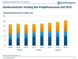 Projektentwicklungsmarkt wächst um zwölf Prozent