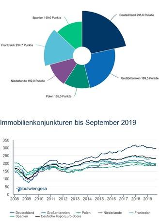 Real Estate Economy Index: Deutsche Immobilienkonjunktur schlägt sich besser als die Konkurrenz