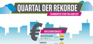 Investment: Deutsche Logistikimmobilien stehen hoch im Kurs