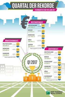 Grafik Rekorde Investmentmarkt Q1 2017