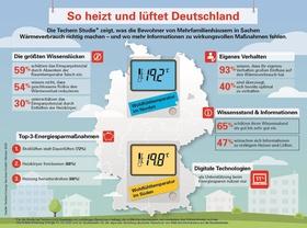 """Grafik """"So heizt und lüftet Deutschland"""""""