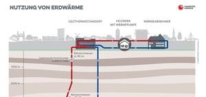 Energieversorgung: Tiefe Geothermie für den Wohnungsbau