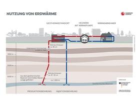 Grafik Tiefengeothermie-Anlage