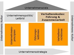 Verhaltenskodex: Vertrauen als Potenzial für nachhaltigen Erfolg