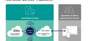 Haufe, FIO und Casavi realisieren webbasierte Schnittstelle
