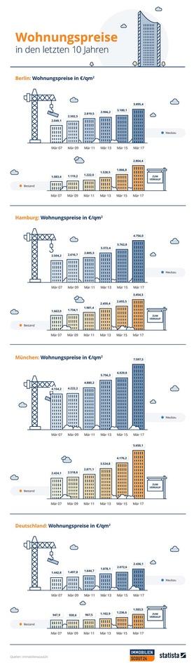 Grafik Wohnungspreise 2007 bis 2017