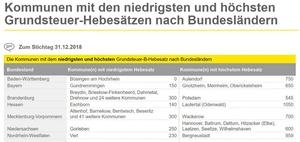 Grundsteuer: Mehr Kommunen mit hohem Hebesatz