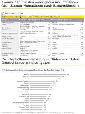 Grafik zur EY-Studie zur Entwicklung der Grundsteuer