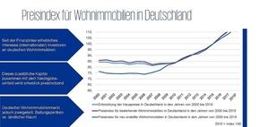 Wohnimmobilienmarkt: Investment und Mietpreis-Regulierung