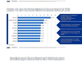 Grafiken Wohnimmobilien Investments KPMG IREBS