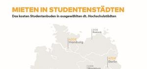 Studentisches Wohnen: Trendwende bei Mieten in 30 Städten
