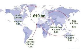 Grafik_Überregionale Investitionen in Europa_CBRE
