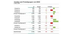 10 Reporting Design Tipp_ 2_ Grafische Tabelle mit starken Unterschieden in den Abweichungswerten