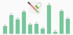 Gesundheit: Infografik: Grippebedingte Arztbesuche