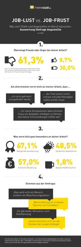 Die wichtigsten Gründe für Frust am Arbeitsplatz (Infografik)