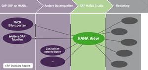 Datenmodell und -haltung mit S/4HANA