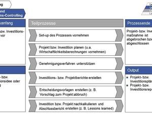 Kennzahlen Prozess- und Investitionscontrolling
