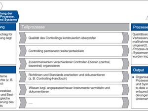 Controlling-Prozesskennzahlen: Weiterentwicklung der Organisation