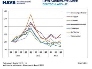 Arbeitsmarkt: Spezialisten gesucht, Arbeitslose bleiben
