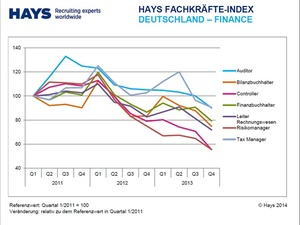 Finance-Stellenmarkt: Nachfrage nach Controller sinkt