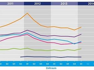 Arbeitsmarkt: Nachfrage nach Spezialisten steigt