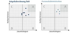 HR-Software: So schneiden die einzelnen Marktsegmente ab