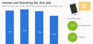 Wie viele Beschäftigte sind zwischen den Jahren erreichbar