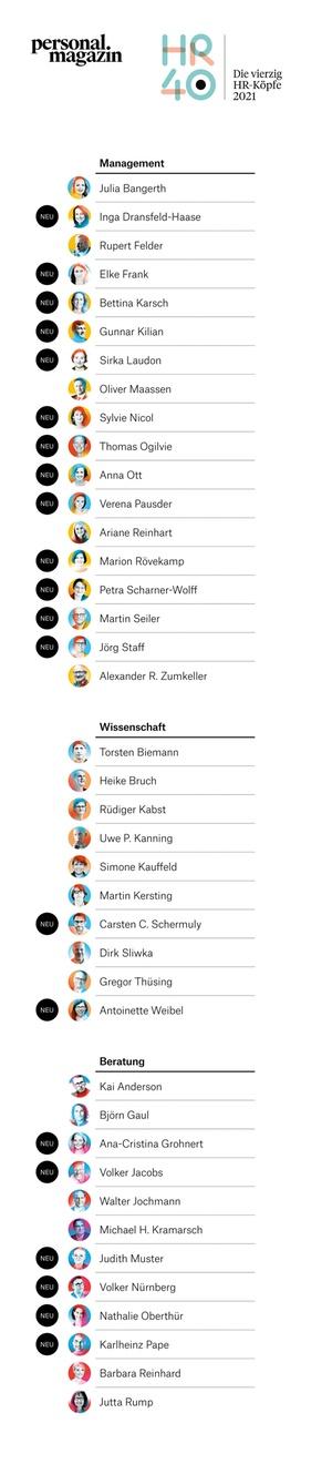Die 40 führenden HR-Köpfe des Jahres 2021