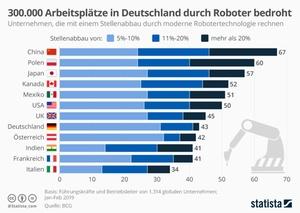 Arbeitsplatzwegfall durch Roboter im internationalen Vergleich