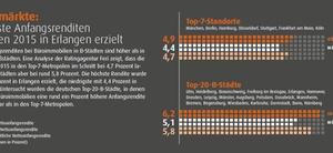 Feri Euro Rating: Infografik Büromärkte