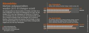Infografik: Höchste Anfangsrendite bei Büromärkten hat 2015 Erlangen