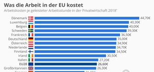 Arbeitskosten in Deutschland und im EU-Vergleich