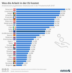 Infografik Arbeitskosten im EU-Vergleich