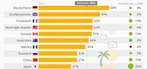Erreichbarkeit im Urlaub: Arbeitsmails checken