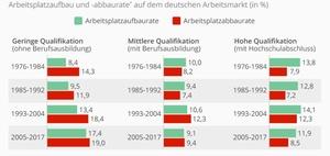 Auswirkungen der Automatisierung auf den Arbeitsmarkt