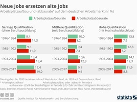 Infografik Arbeitsplatzabbau und -aufbau