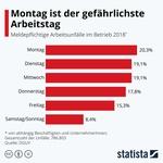 Infografik: Arbeitsunfälle nach Wochentag