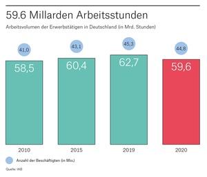 Arbeitsvolumen in Deutschland 2020
