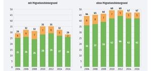 Ausbildung: Chancen für Migranten sinken