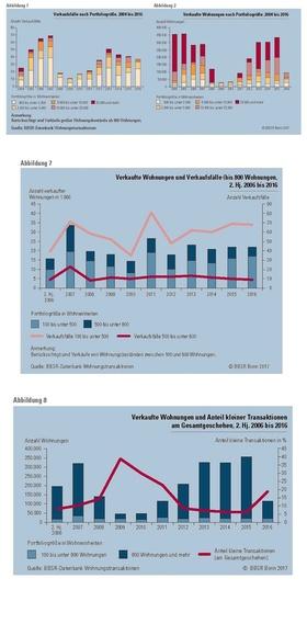 Infografik BBSR-Analysen KOMPAKT 042017