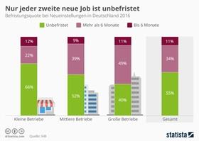 Infografik Befristete Beschäftigung