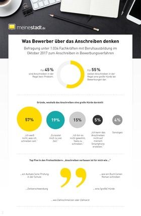Infografik: Bewerber abgeschreckt vom Anschreiben