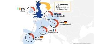 Brexit: 600.000 Fachkräfte auf dem Sprung