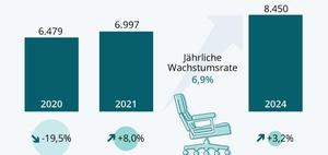 Homeoffice: Wachstum im Büromöbelmarkt
