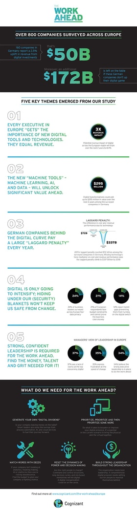 Infografik Cognizant