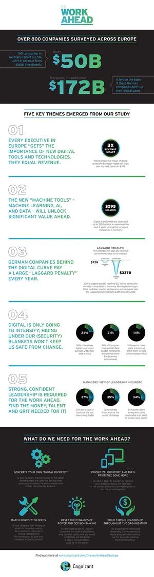 Europäischen Unternehmen gelingt Wertschöpfung dank Digitalisierung