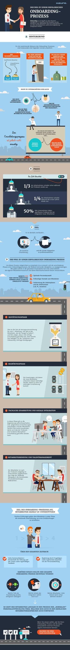 Infografik: Der Onboarding-Prozess